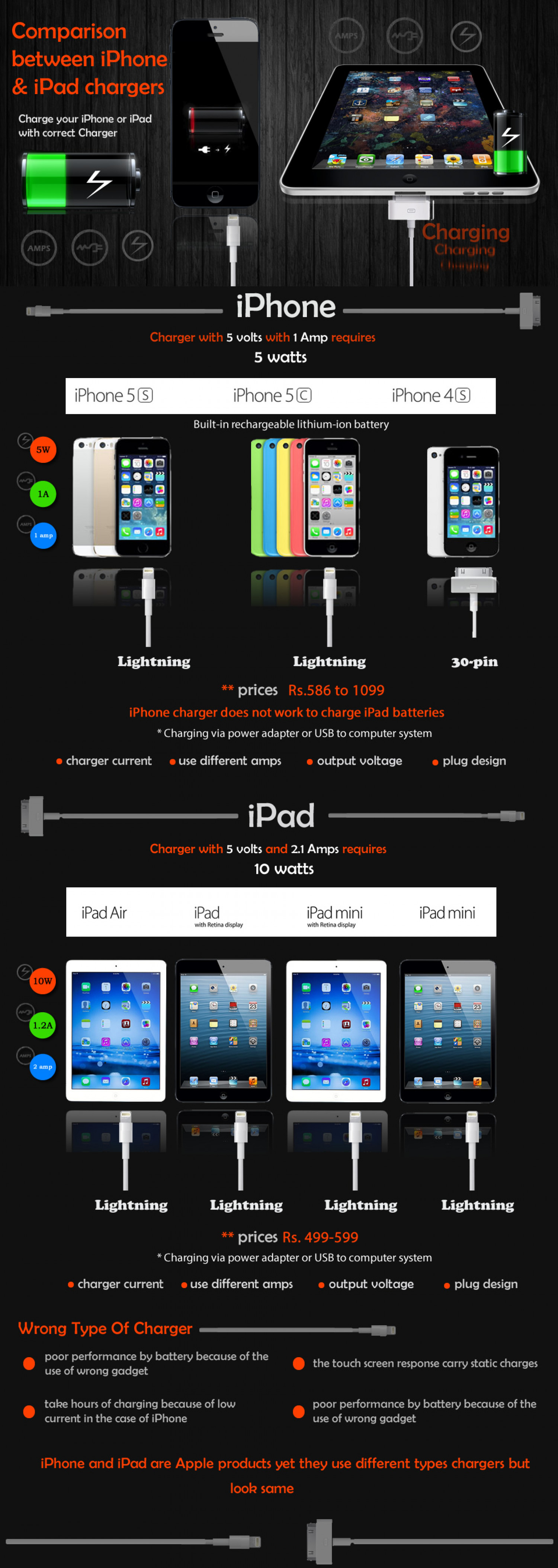 Comparison Between iPhone & iPad Chargers Infographic
