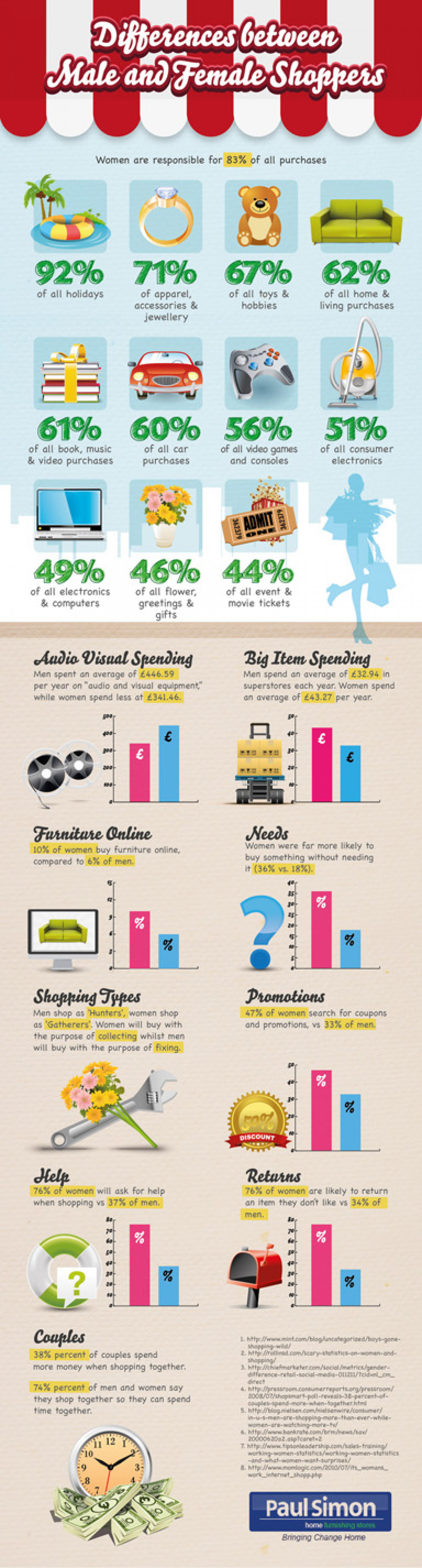 Differences Between Male and Female Shoppers Infographic