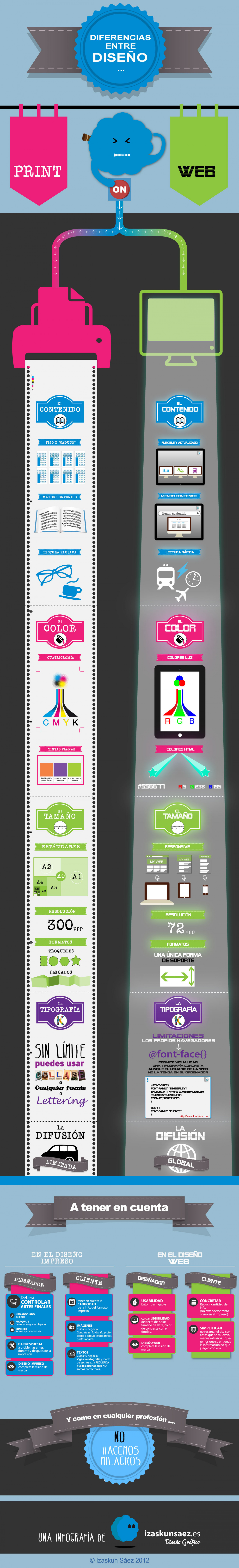 Differences Between Print design Vs web Design Infographic