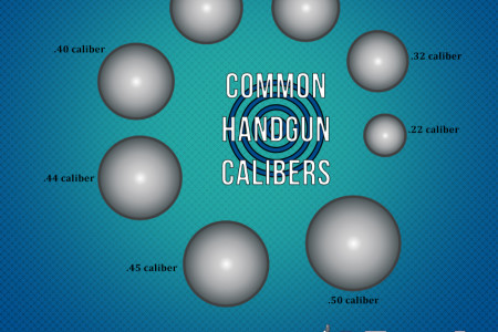 Different Calibers of Handgun Infographic
