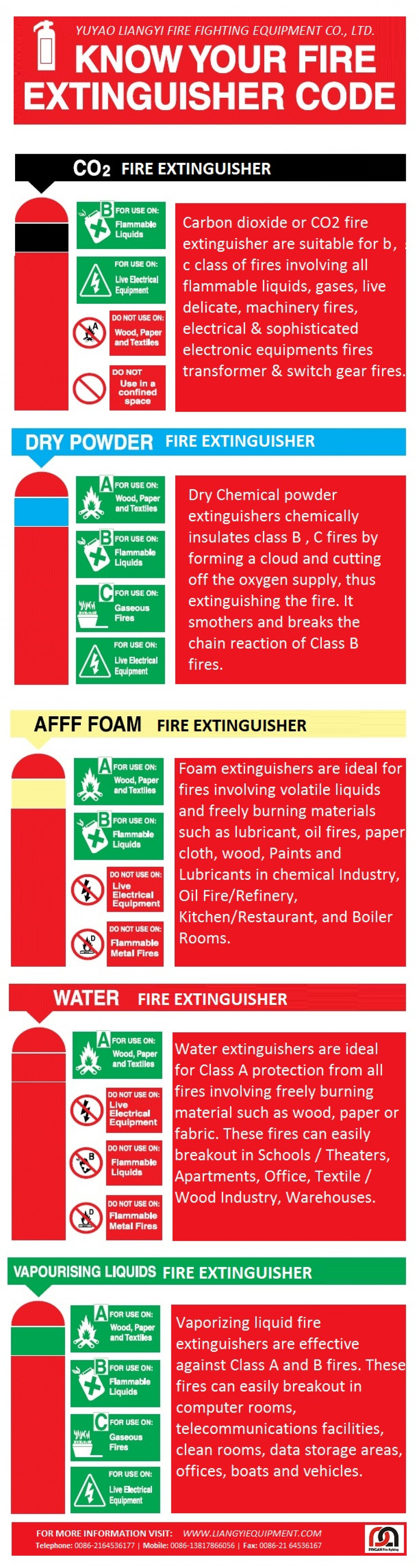 Different Fire Extinguisher Types And Specifications | Visual.ly