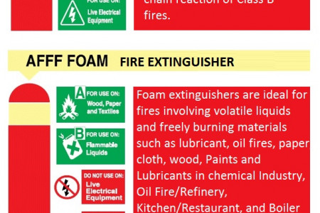 Different Fire Extinguisher Types And Specifications Infographic