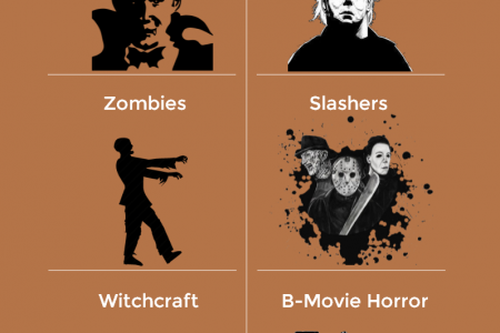 Different Genres of Horror Movies Infographic