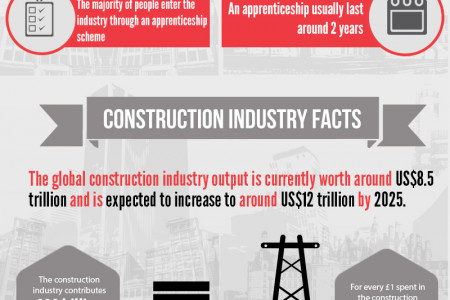 Different Jobs in the Construction Industry Infographic
