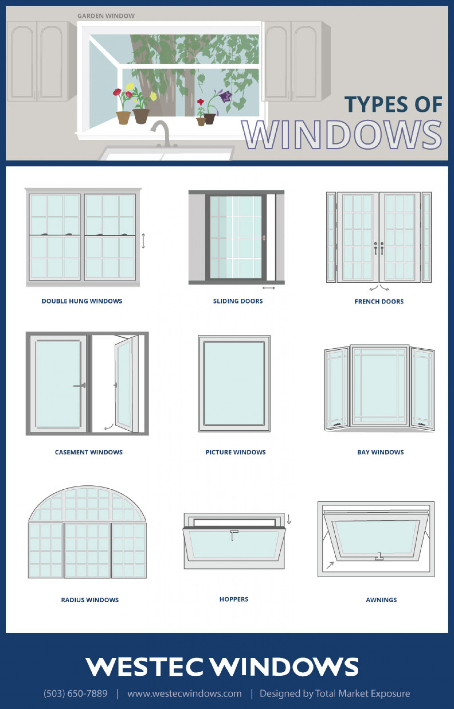 Different kinds of windows for Different types of windows
