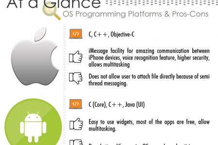 Different Mobile OS and Useful Applications Infographic
