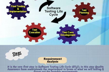 Different phases of software Testing life cycle Infographic
