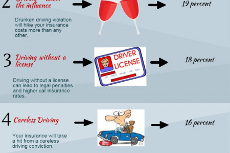 Different Traffic violations that affect your car insurance rates. Infographic