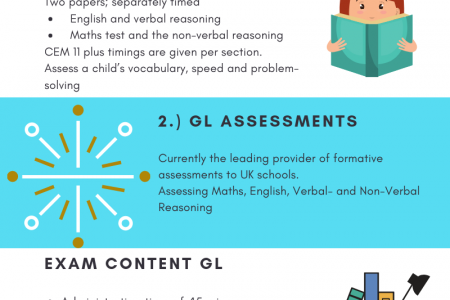 Different types of 11 Plus exams Infographic