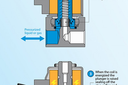 Different Types of 3-Way Valves Infographic
