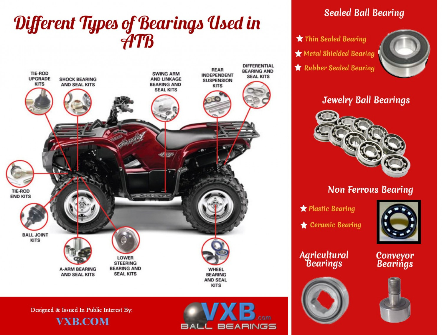 Different Types of Bearings Used in ATB Infographic