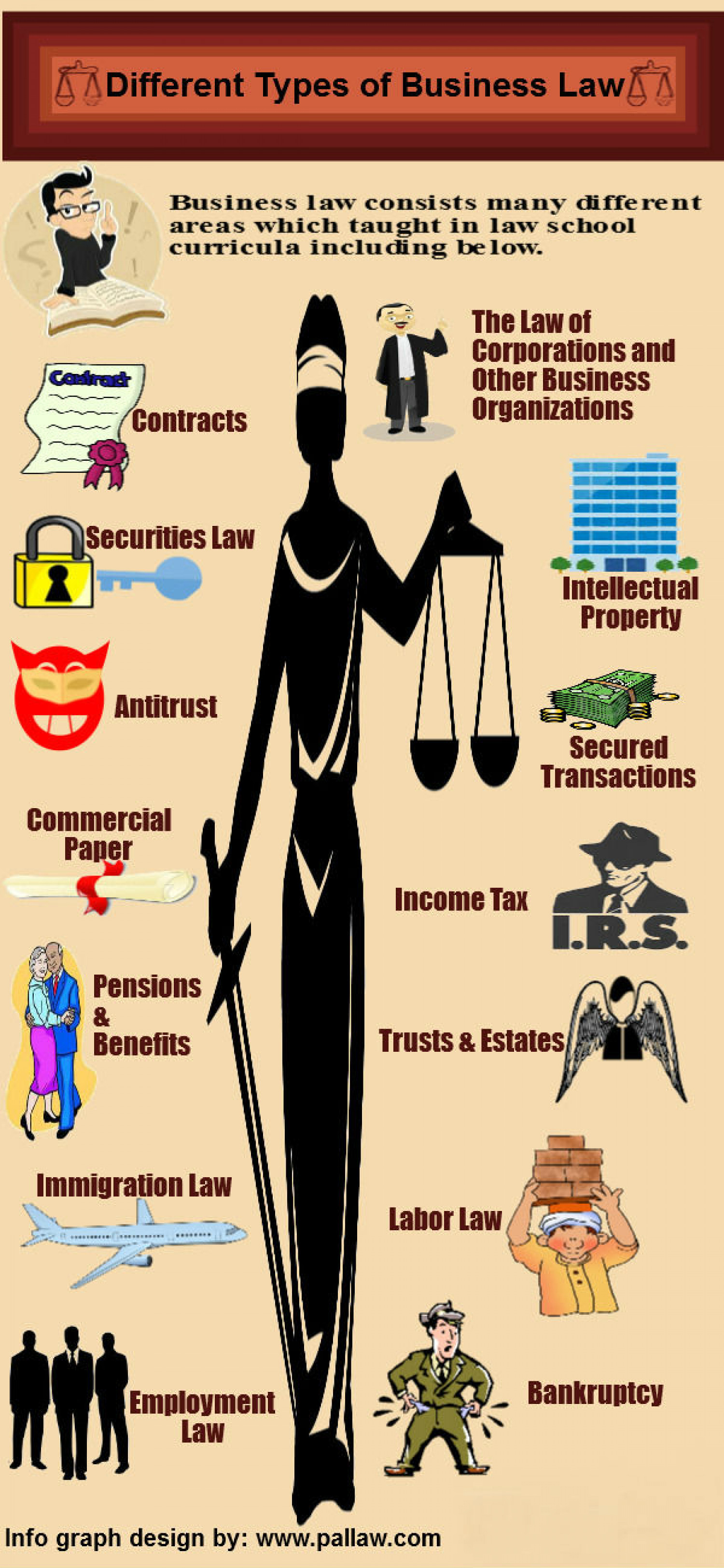 Different Types of Business Law Infographic