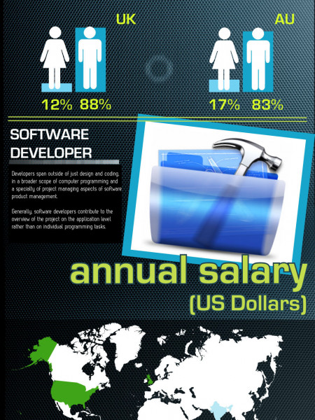 Different Types of Designers and Developers (Infographic ... Infographic
