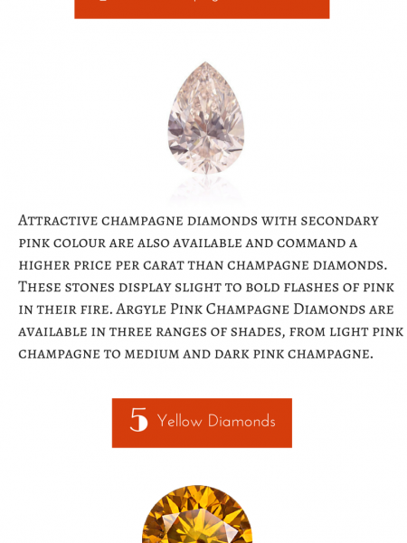 Different Types of Diamonds Infographic