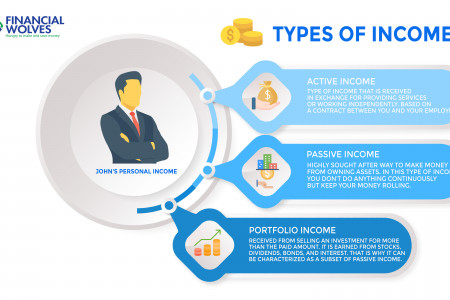 Different Types of Income Infographic