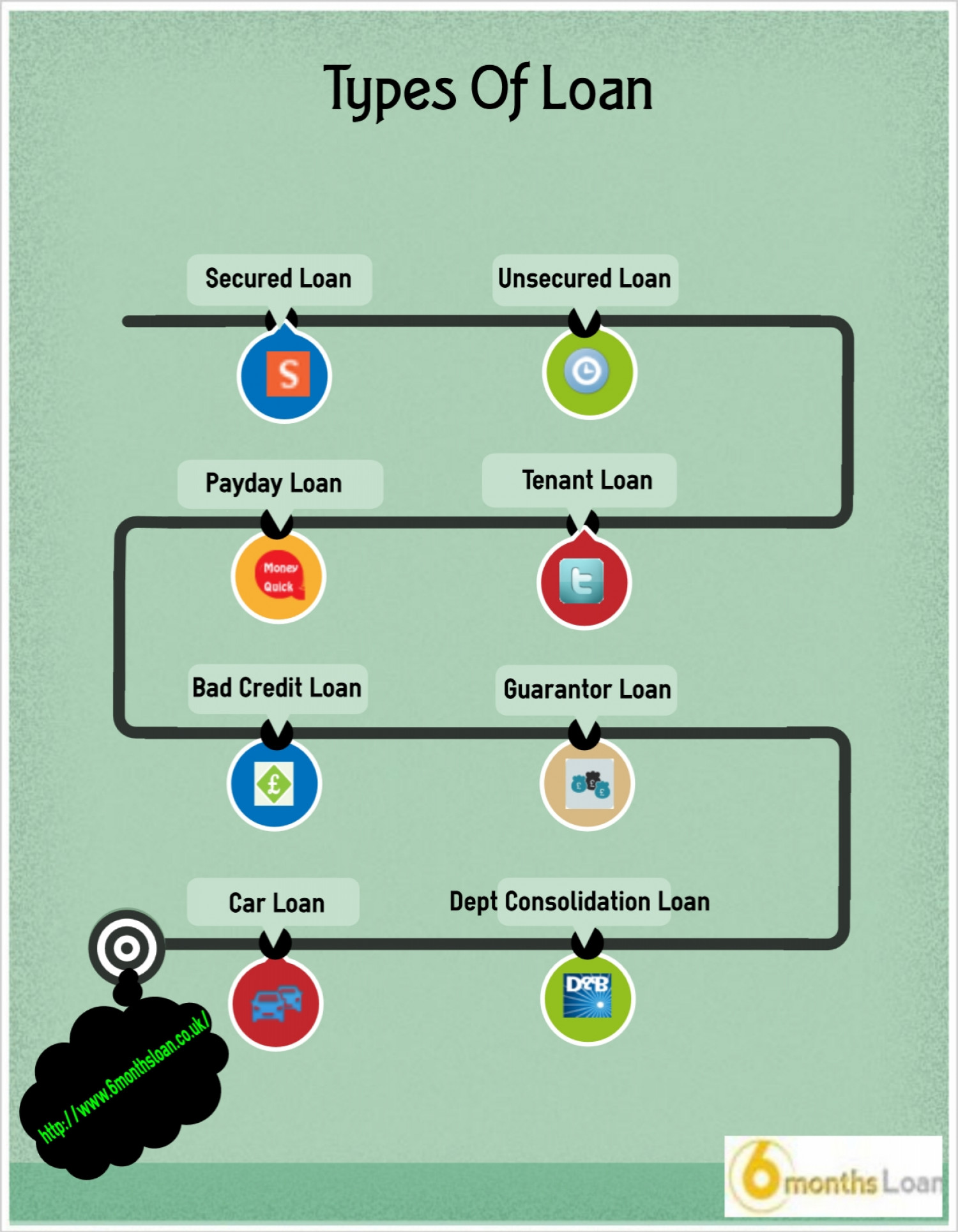 Types Of Loan Infographic