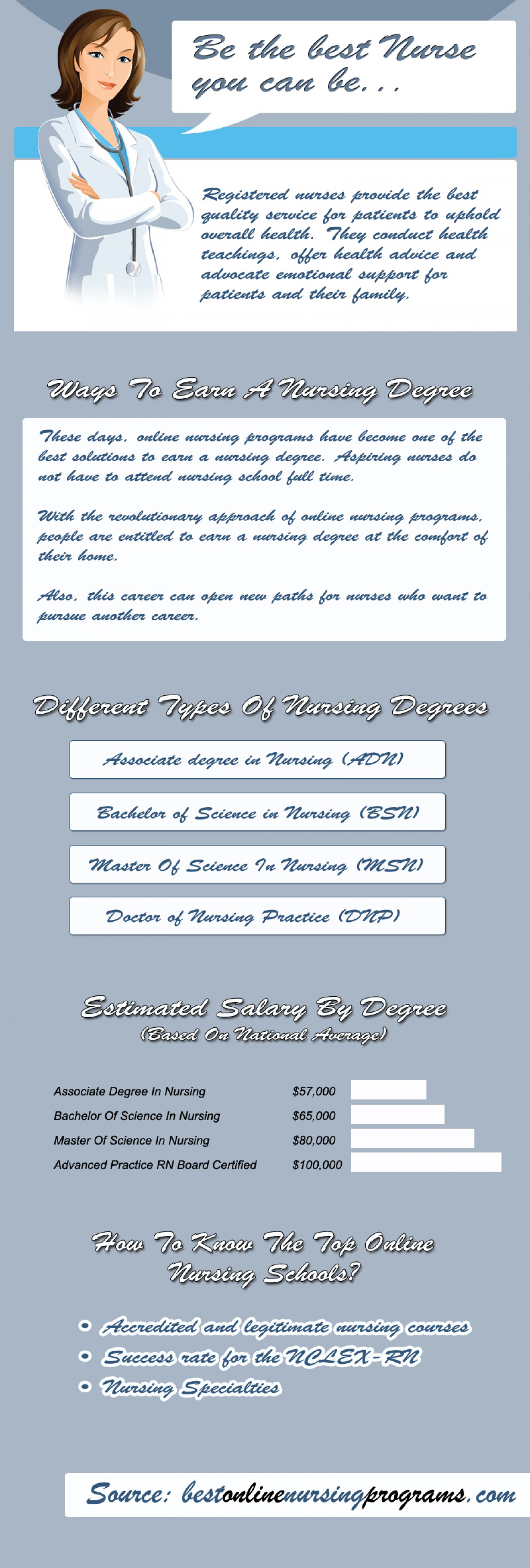 Different Types of Nursing Degrees Infographic