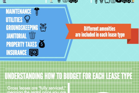 Different types of office space leases - Gross versus Triple Net Infographic
