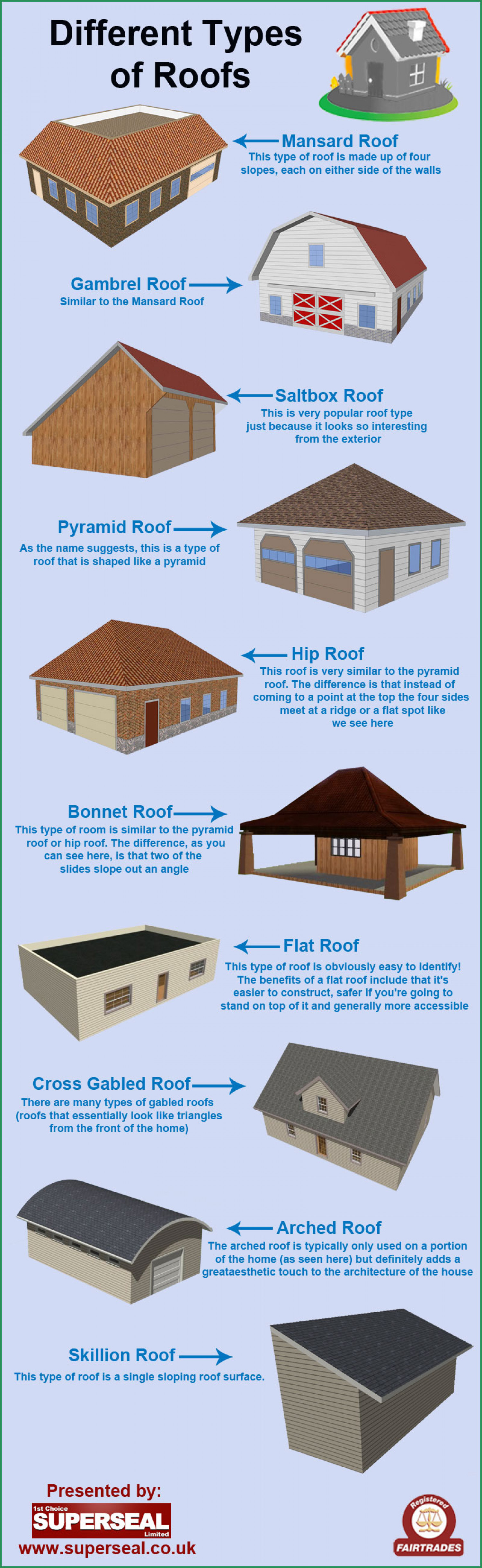 Different types of roofs for Names of different style homes
