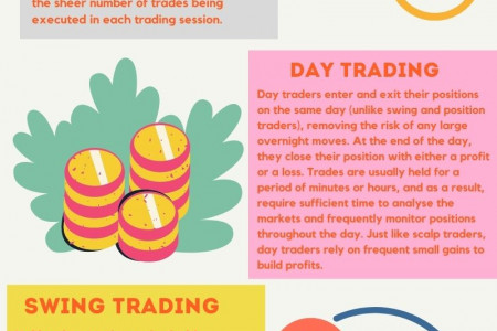 Different Types Of Trading Strategies Infographic