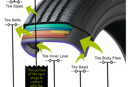 Different Tyre Parts Infographic