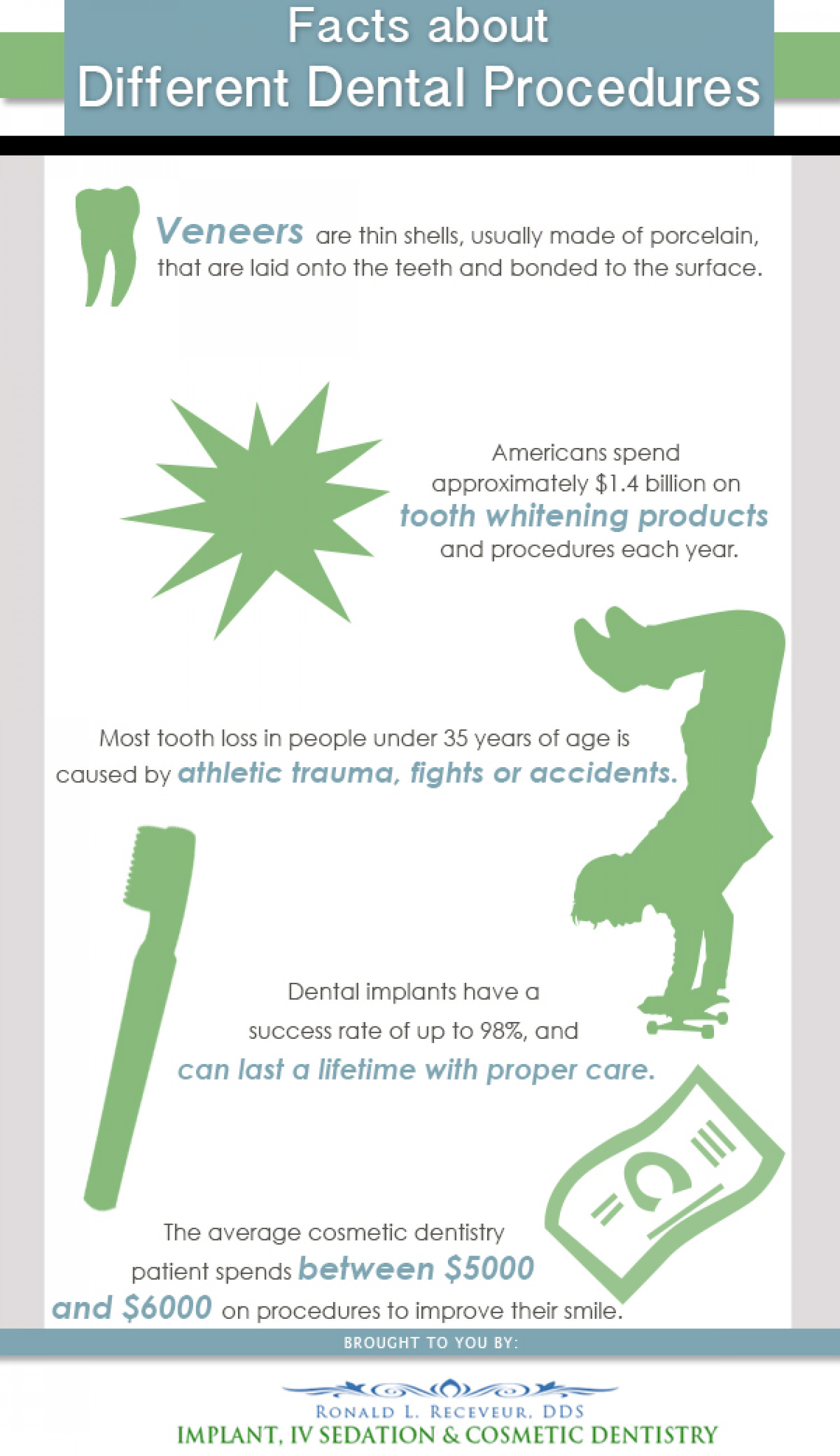 Facts About Differnt Dental Procedures Infographic