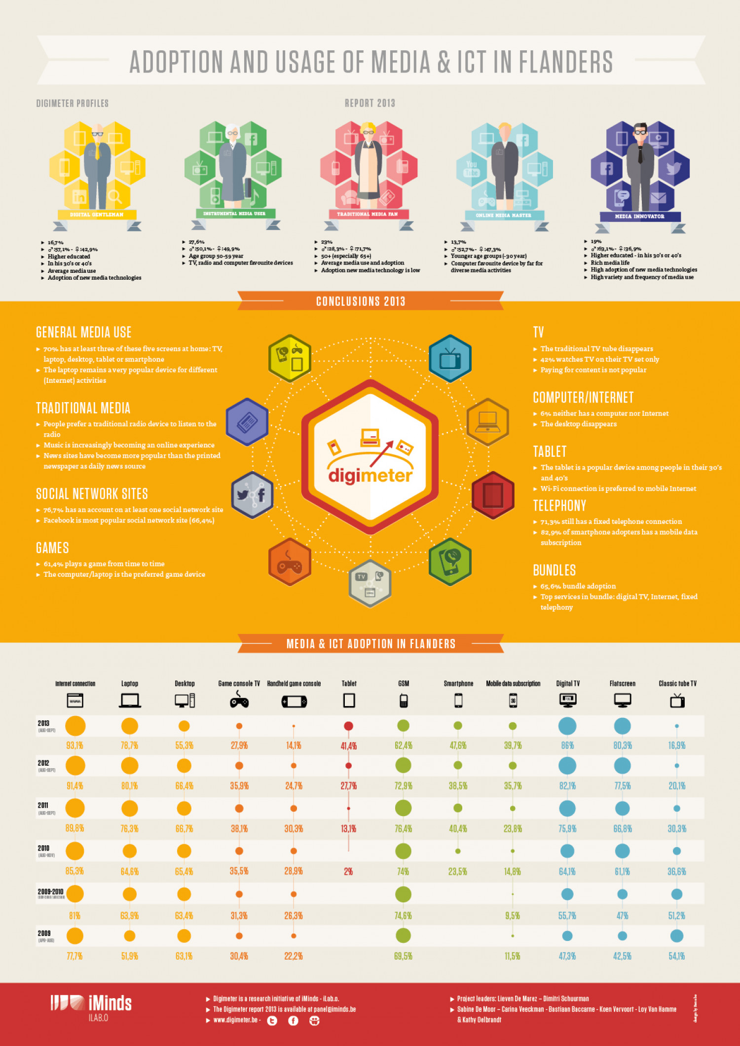 Adoption And Usage Of Media & Ict In Flanders Infographic