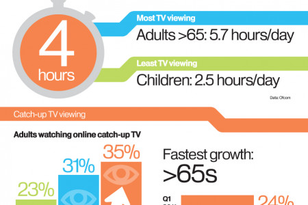 Digital & Connected TV: 2012 & Beyond Infographic