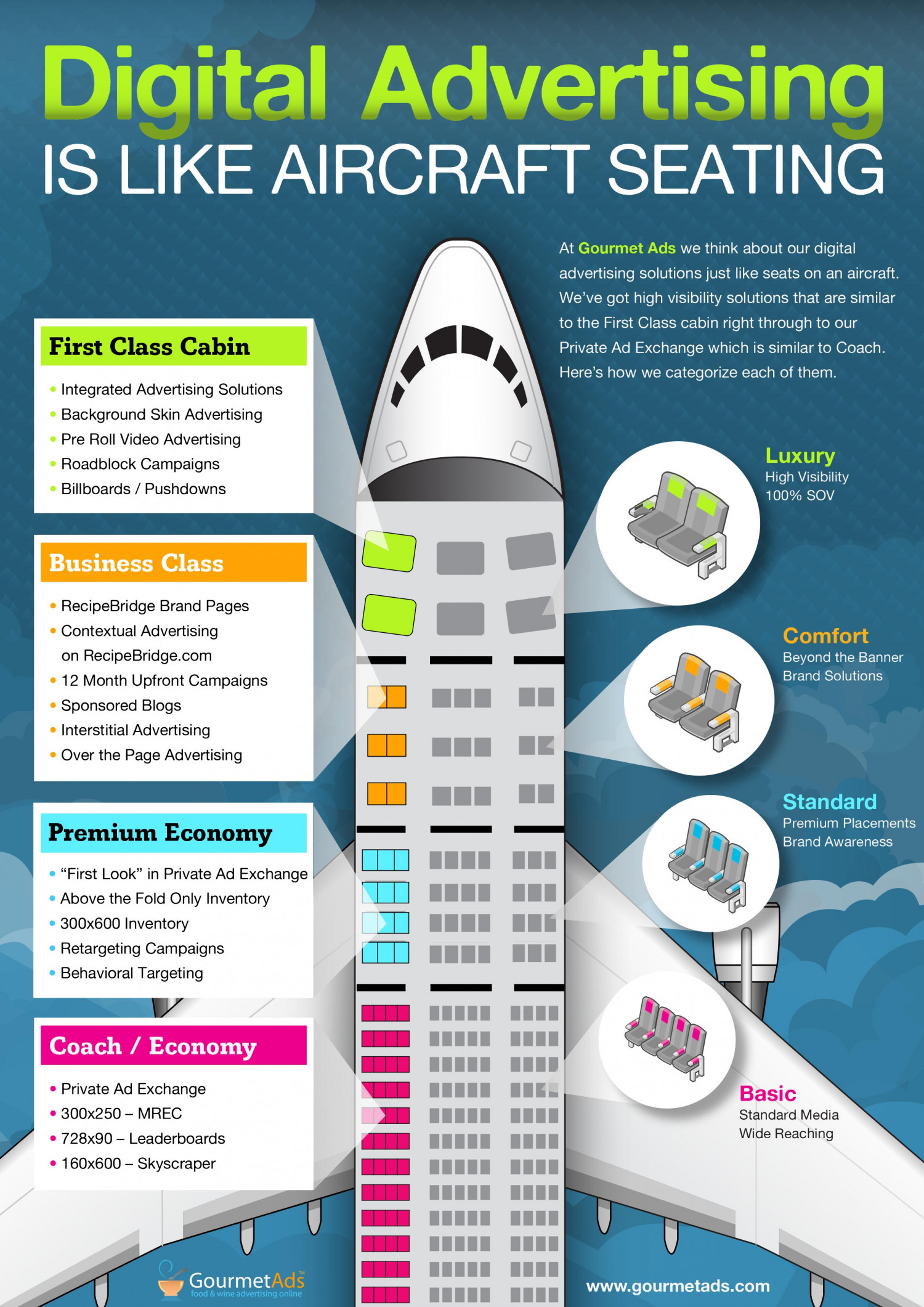 Digital Advertising And Airplane Seating Visual Ly