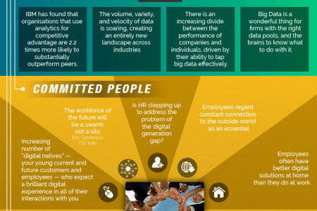 Digital Business Revolution Infographic