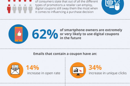 Digital Coupon Marketing - Statistics and Trends Infographic