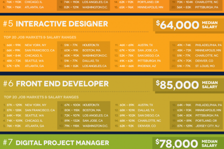 Digital Creative Jobs Salary Guide Infographic