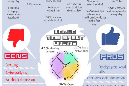 Digital Dependence Infographic
