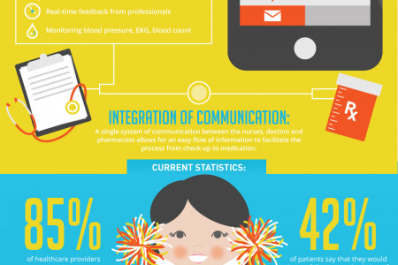 Digital Health Infographic