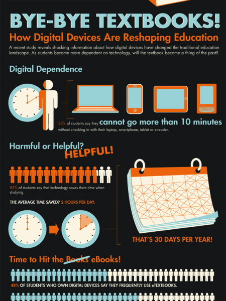 Digital learning: Final chapter for textbooks? Infographic