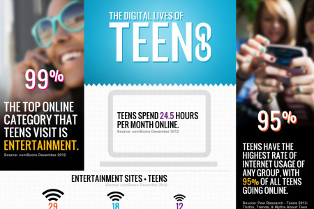 Digital Lives of Teens Infographic