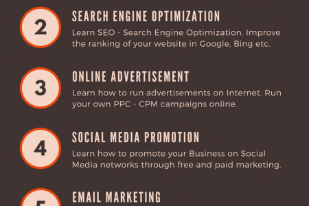 Digital Marketing Courses Infographic