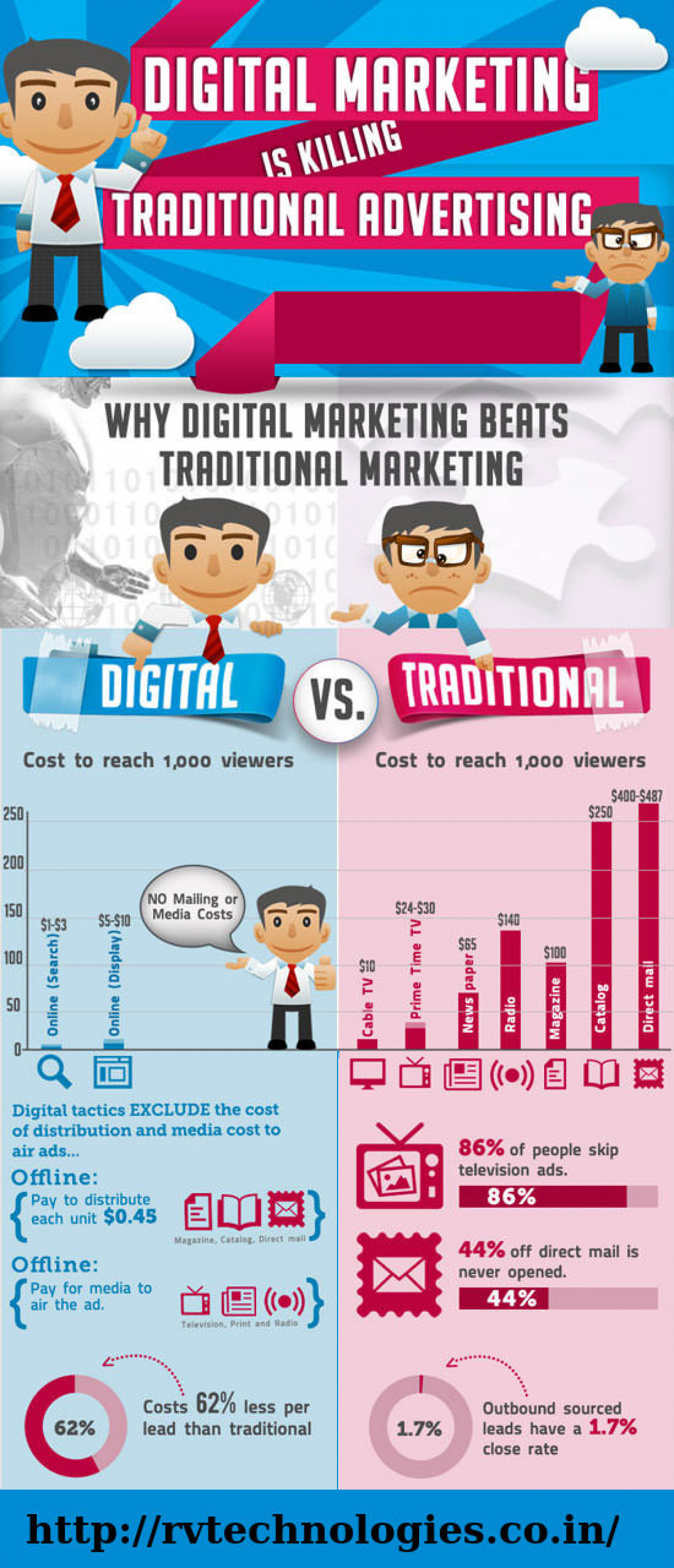 Digital Marketing Is Killing Traditional Advertising Infographic