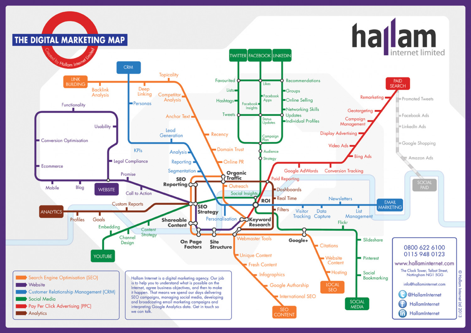 Digital Marketing Map Infographic