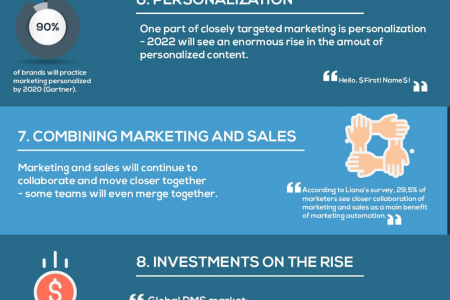 Digital Marketing Prediction For 2020 Infographic