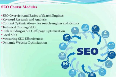 Digital Marketing Training - SEO, SEM, SMM Courses Infographic