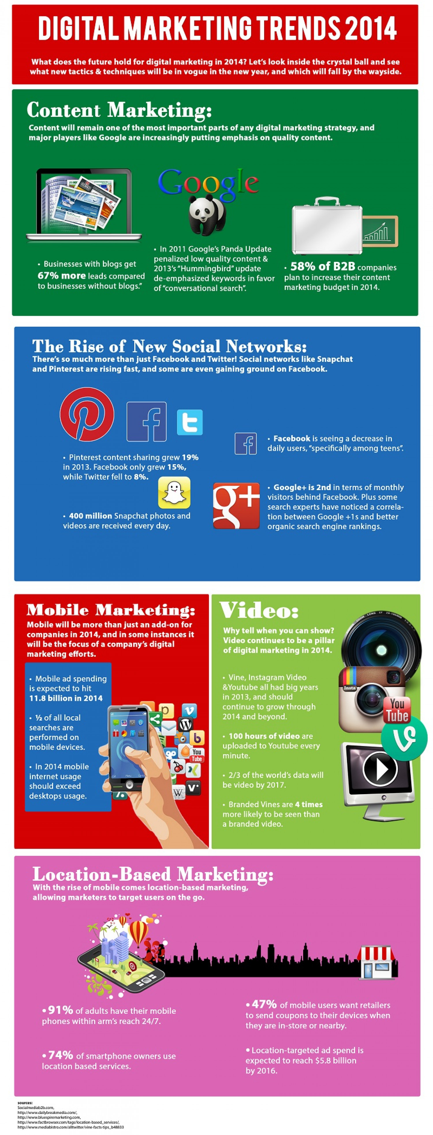 Digital Marketing Trends 2014  Infographic