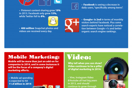 Digital Marketing Trends of 2014 Infographic