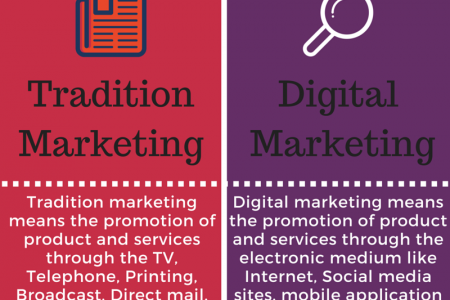 Digital Marketing Vs Traditional Marketing Infographic
