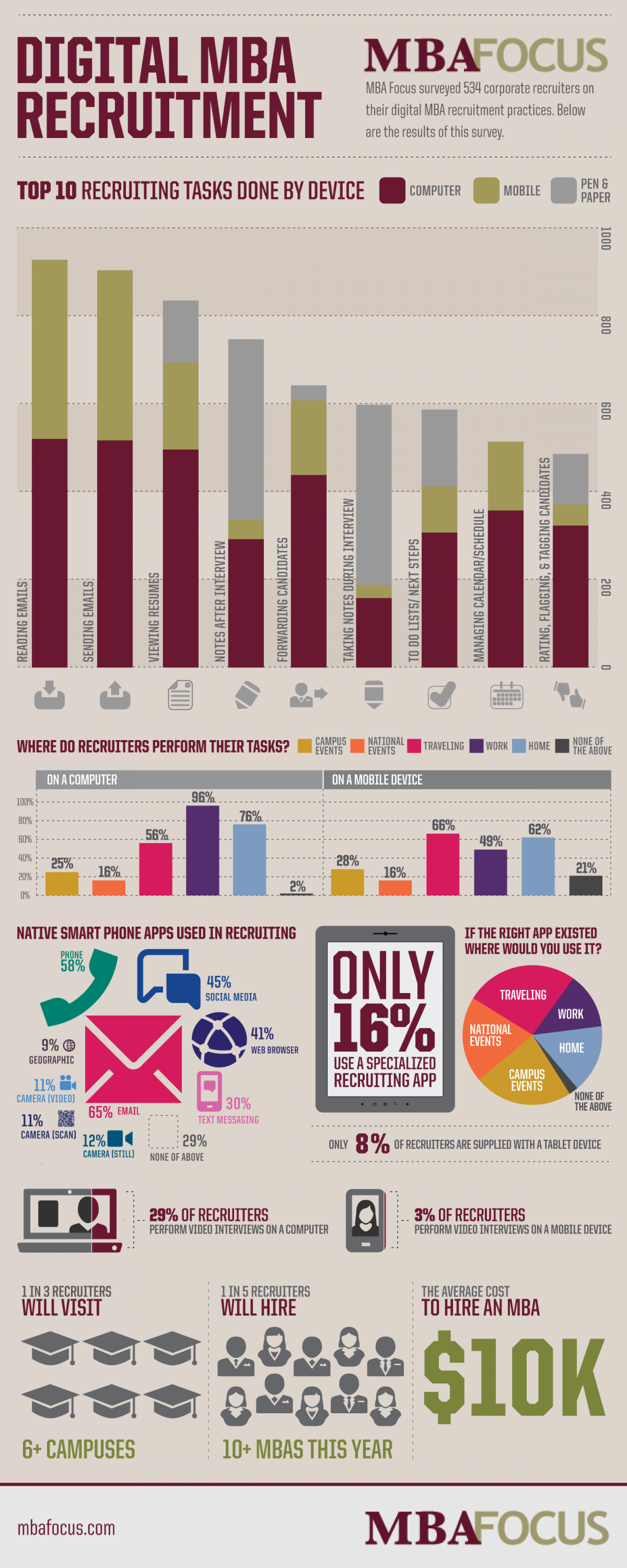 Digital MBA Recruiment Infographic