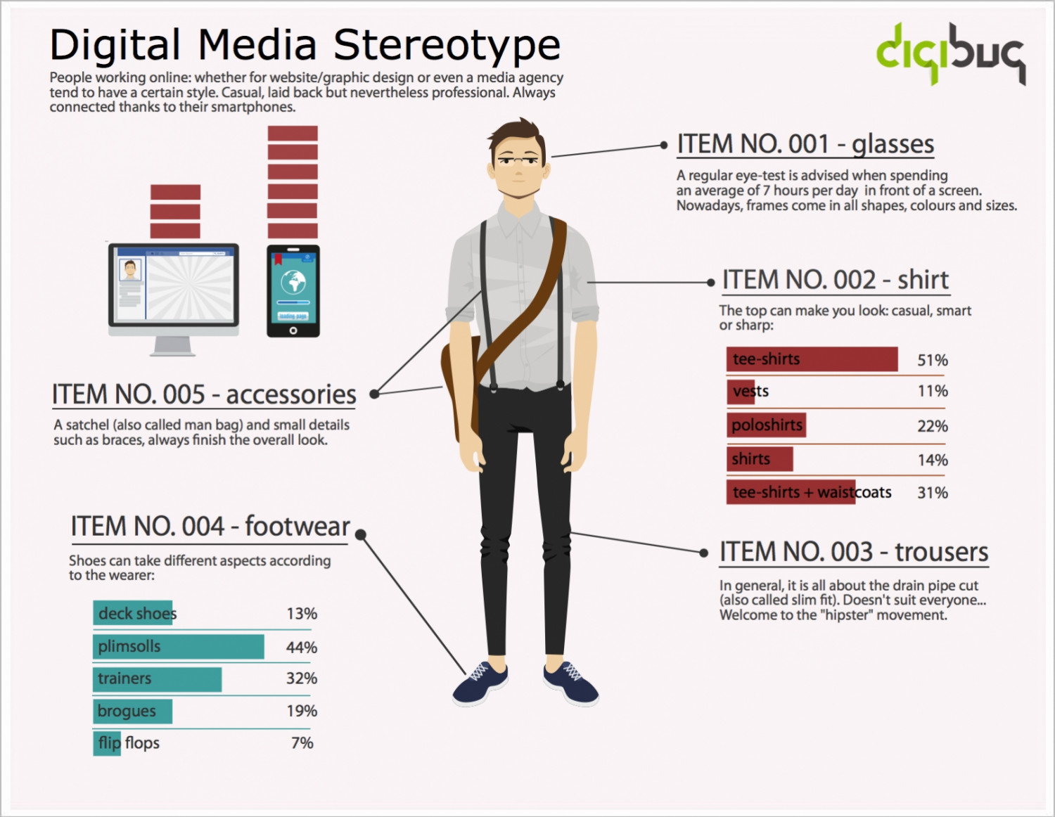 Digital Media Stereotype Infographic