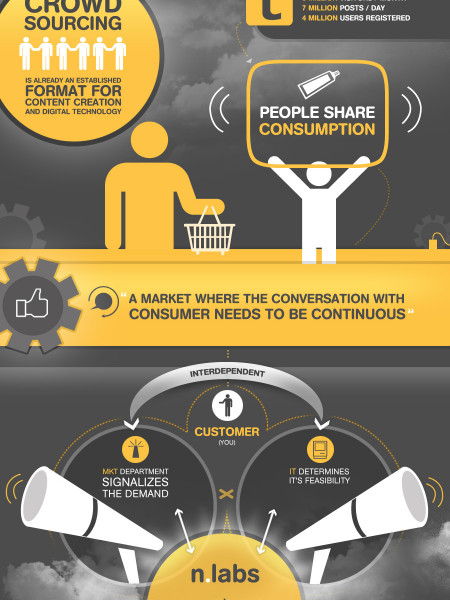 Digital Movement Infographic