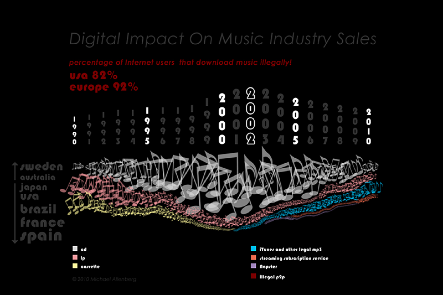 Digital Music Impact On Sales Infographic