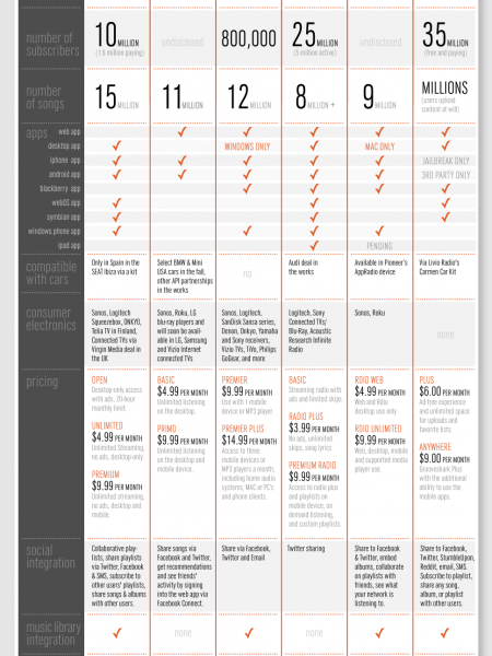 Digital Music Subscription Services Compared Infographic