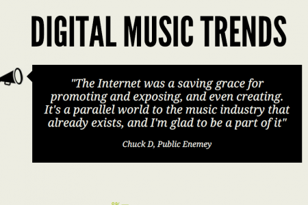 Digital Music Trends: It's All About Streaming Infographic